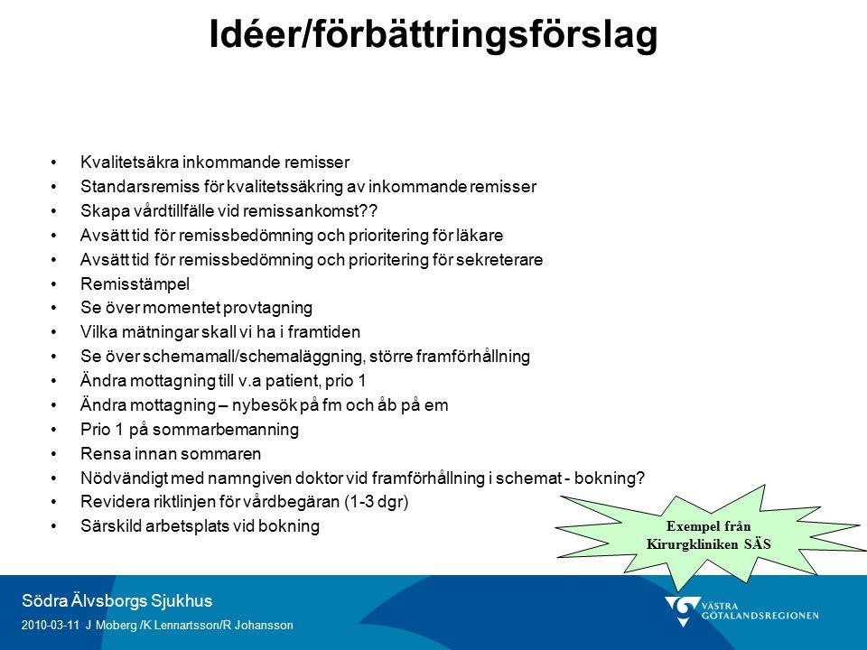 Södra Älvsborgs Sjukhus 2010-03-11 J Moberg /K Lennartsson/R Johansson Idéer/förbättringsförslag Kvalitetsäkra inkommande remisser Standarsremiss för kvalitetssäkring av inkommande remisser Skapa vårdtillfälle vid remissankomst .