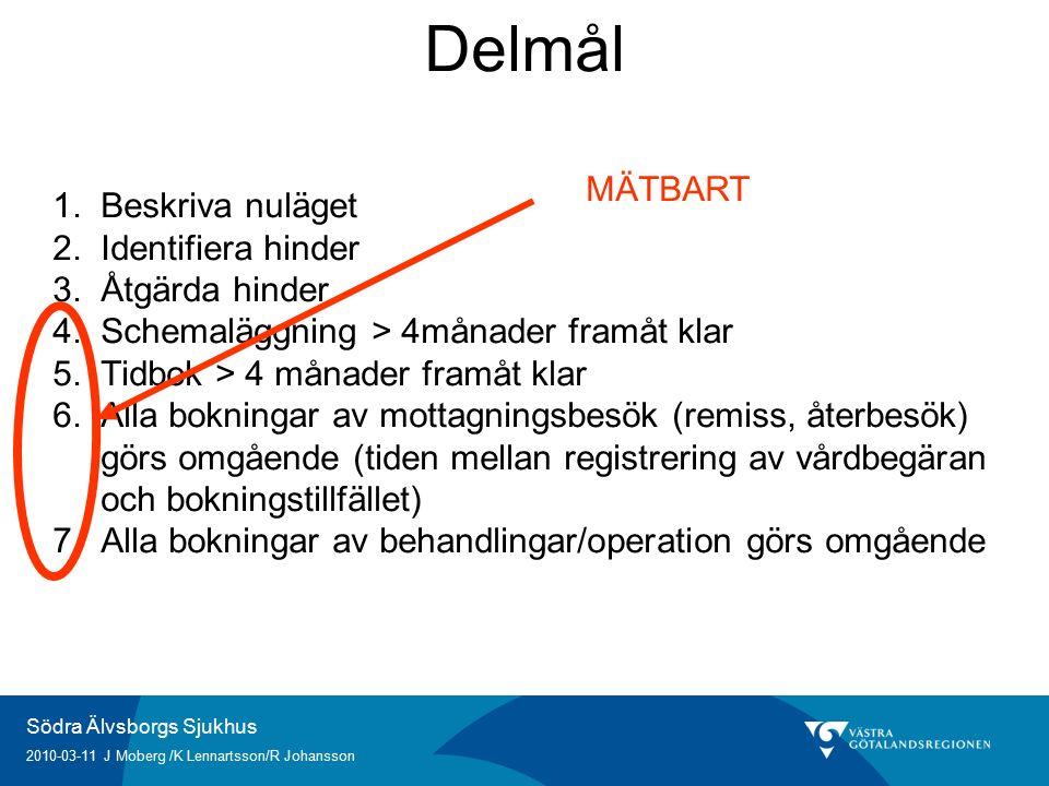 Södra Älvsborgs Sjukhus 2010-03-11 J Moberg /K Lennartsson/R Johansson Delmål 1.Beskriva nuläget 2.Identifiera hinder 3.Åtgärda hinder 4.Schemaläggning > 4månader framåt klar 5.Tidbok > 4 månader framåt klar 6.Alla bokningar av mottagningsbesök (remiss, återbesök) görs omgående (tiden mellan registrering av vårdbegäran och bokningstillfället) 7.Alla bokningar av behandlingar/operation görs omgående MÄTBART