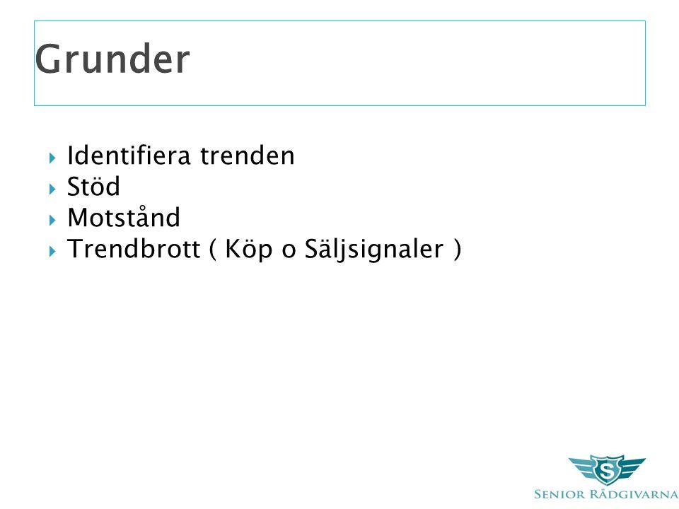 Grunder  Identifiera trenden  Stöd  Motstånd  Trendbrott ( Köp o Säljsignaler )