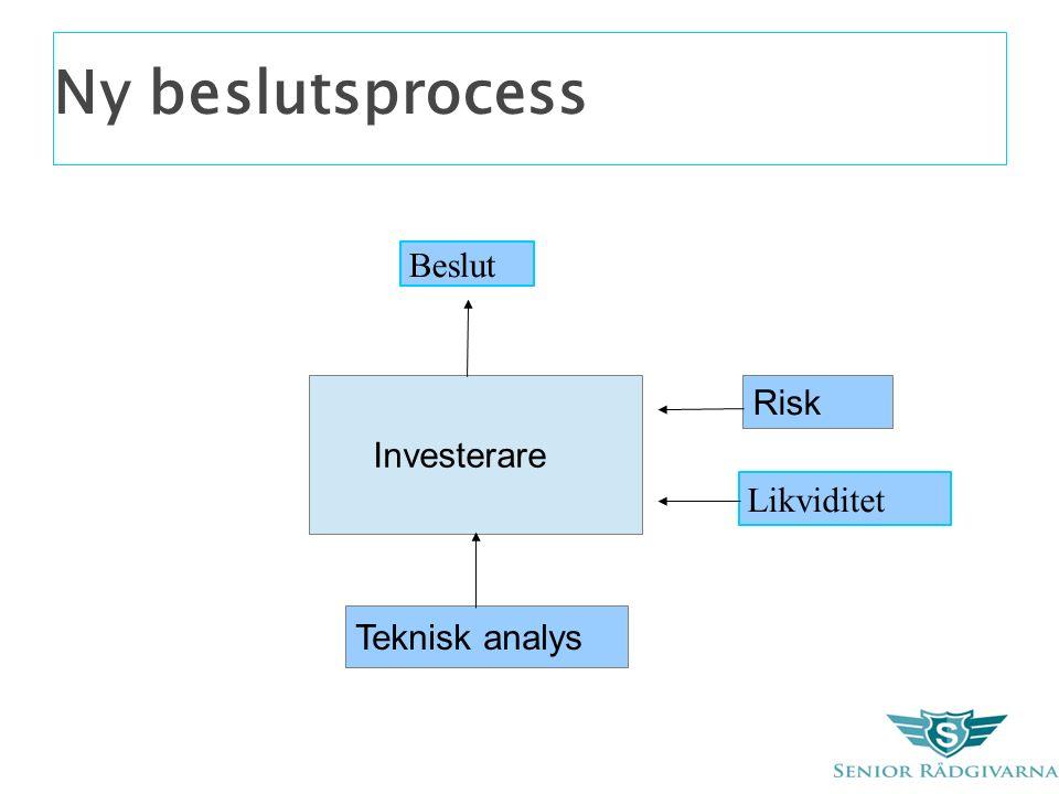 Teknisk Analys Vad bestämmer marknadens riktning .