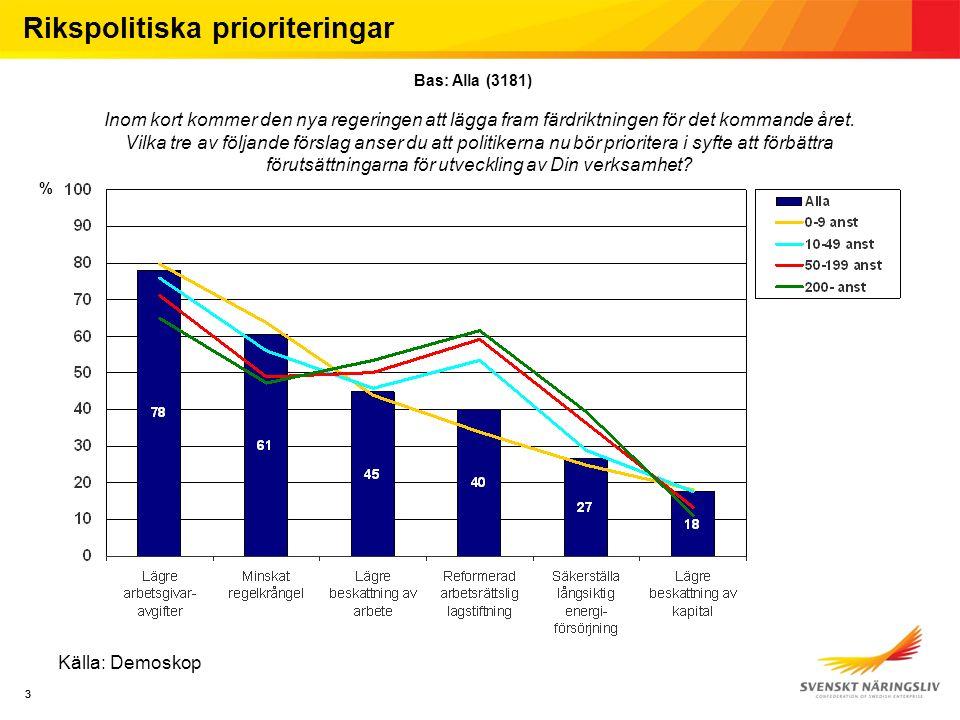 3 % 3 Källa: Demoskop Inom kort kommer den nya regeringen att lägga fram färdriktningen för det kommande året.