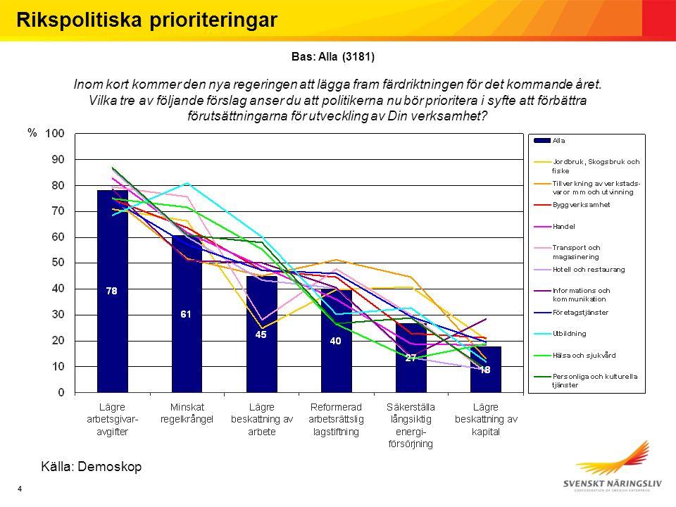 4 % 4 Källa: Demoskop Inom kort kommer den nya regeringen att lägga fram färdriktningen för det kommande året.