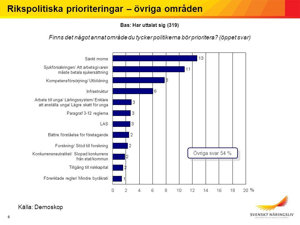 66 Källa: Demoskop Finns det något annat område du tycker politikerna bör prioritera? (öppet svar) Rikspolitiska prioriteringar – övriga områden Bas: