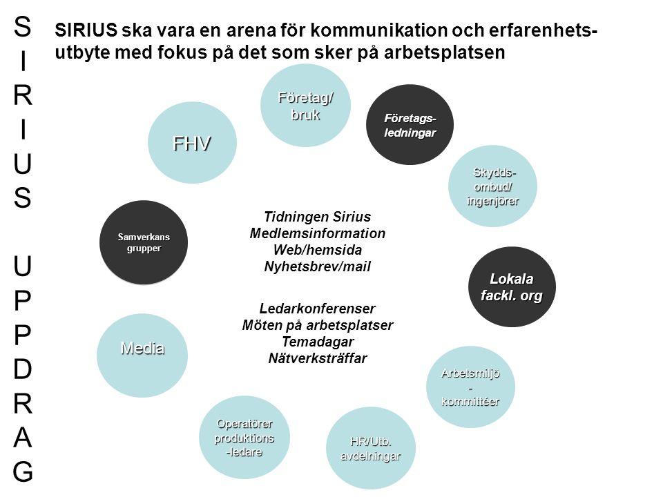 FHV Företag/bruk Arbetsmiljö - kommittéer Skydds- ombud/ ingenjörer Skydds- ombud/ ingenjörer Lokala fackl. org HR/Utb. avdelningar Media Operatörer p