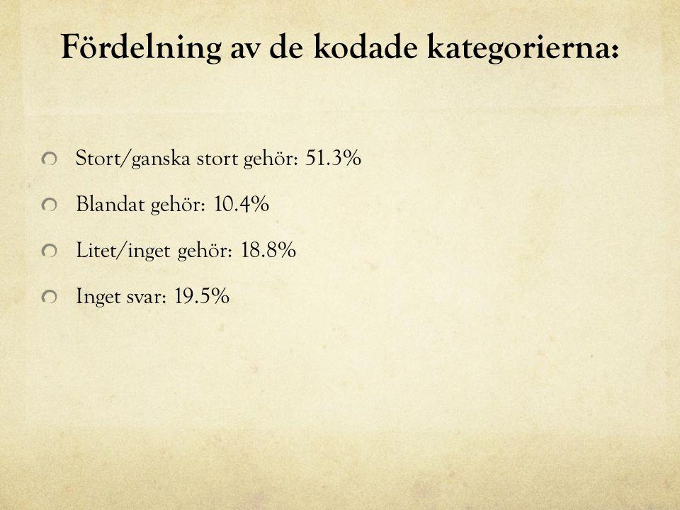 Fördelning av de kodade kategorierna: Stort/ganska stort gehör: 51.3% Blandat gehör: 10.4% Litet/inget gehör: 18.8% Inget svar: 19.5%