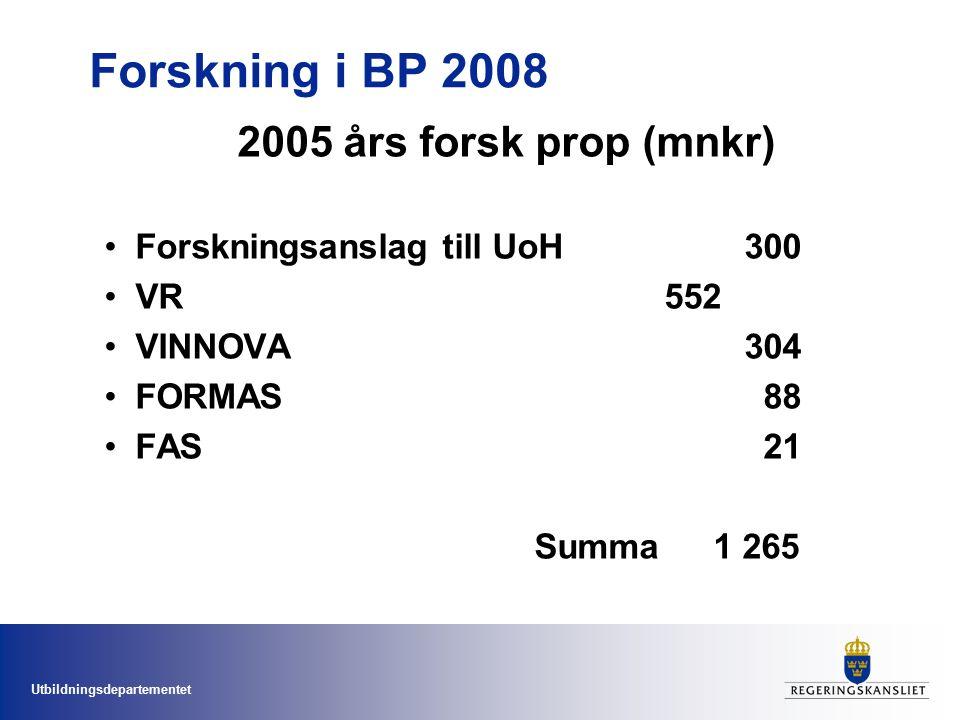 Utbildningsdepartementet Forskning i BP 2008 2005 års forsk prop (mnkr) Forskningsanslag till UoH300 VR552 VINNOVA304 FORMAS 88 FAS 21 Summa 1 265