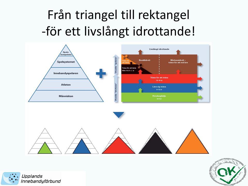 Från triangel till rektangel -för ett livslångt idrottande!