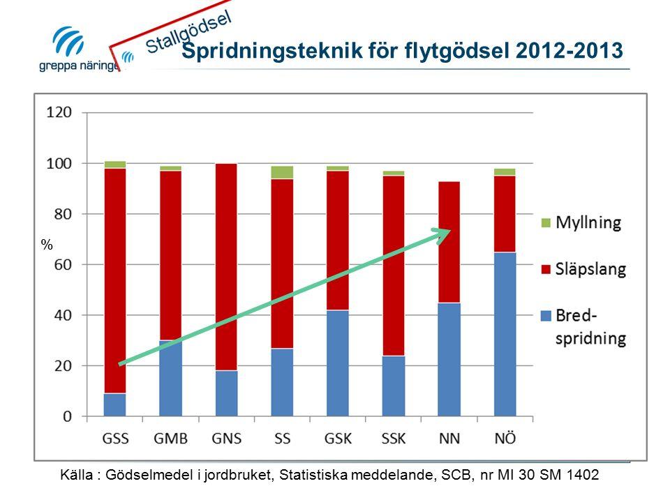 Spridningsteknik för flytgödsel 2012-2013 Källa : Gödselmedel i jordbruket, Statistiska meddelande, SCB, nr MI 30 SM 1402 %
