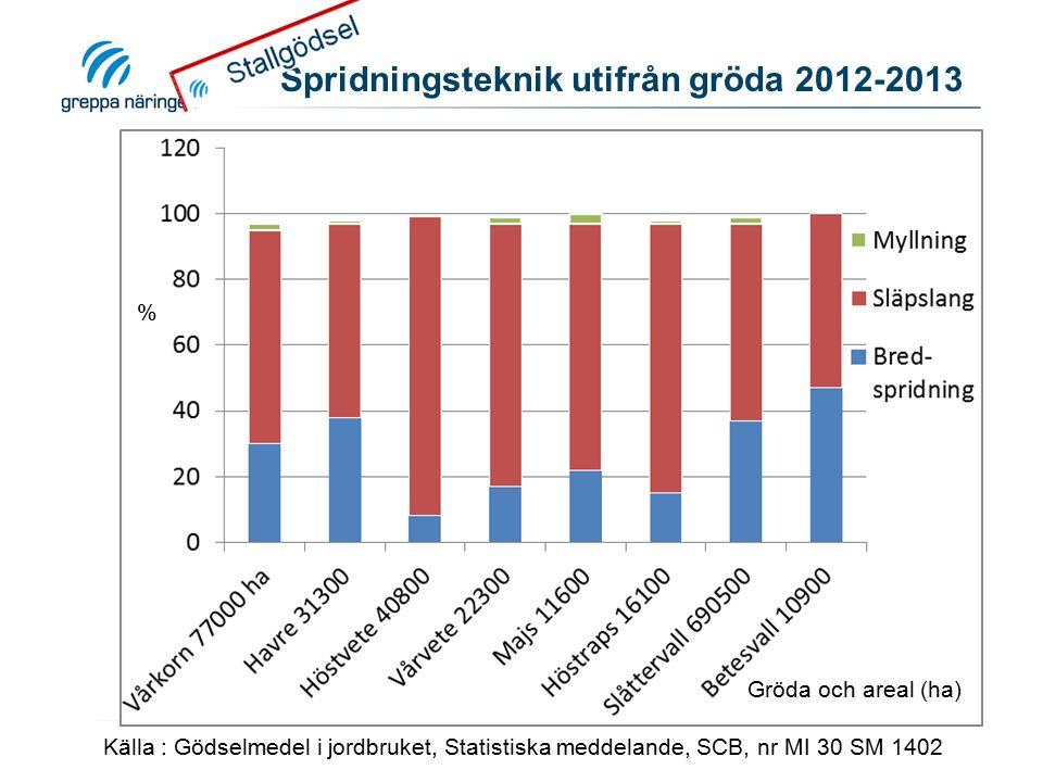 Spridningsteknik utifrån gröda 2012-2013 Källa : Gödselmedel i jordbruket, Statistiska meddelande, SCB, nr MI 30 SM 1402 % Gröda och areal (ha)