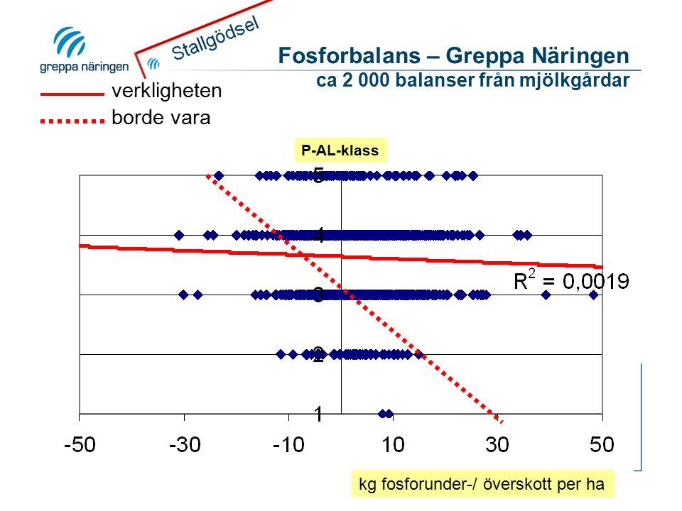 Fosforbalans – Greppa Näringen ca 2 000 balanser från mjölkgårdar kg fosforunder-/ överskott per ha P-AL-klass verkligheten borde vara