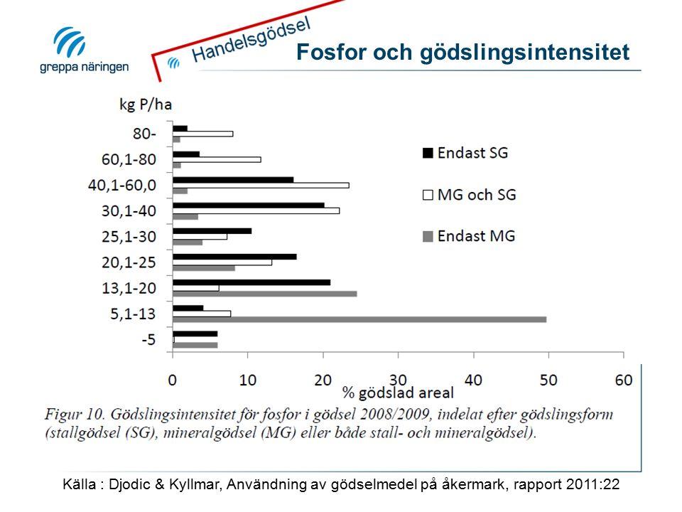 Fosfor och gödslingsintensitet Källa : Djodic & Kyllmar, Användning av gödselmedel på åkermark, rapport 2011:22
