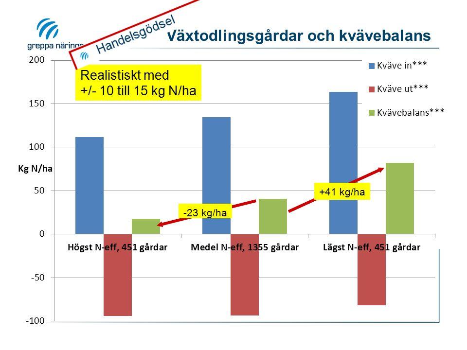 Växtodlingsgårdar och kvävebalans -23 kg/ha +41 kg/ha Realistiskt med +/- 10 till 15 kg N/ha