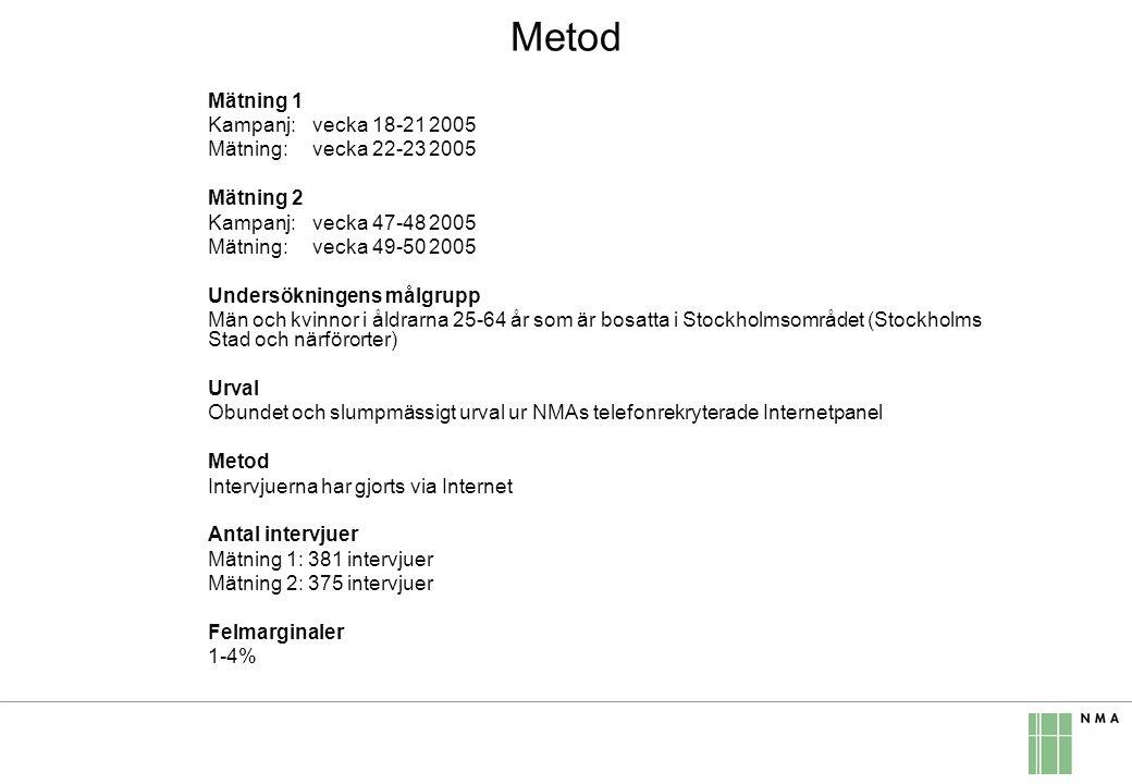 Metod Mätning 1 Kampanj: vecka 18-21 2005 Mätning: vecka 22-23 2005 Mätning 2 Kampanj: vecka 47-48 2005 Mätning: vecka 49-50 2005 Undersökningens målgrupp Män och kvinnor i åldrarna 25-64 år som är bosatta i Stockholmsområdet (Stockholms Stad och närförorter) Urval Obundet och slumpmässigt urval ur NMAs telefonrekryterade Internetpanel Metod Intervjuerna har gjorts via Internet Antal intervjuer Mätning 1: 381 intervjuer Mätning 2: 375 intervjuer Felmarginaler 1-4%