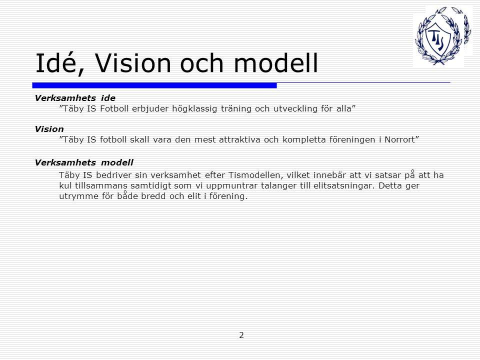 2 Idé, Vision och modell Verksamhets ide Täby IS Fotboll erbjuder högklassig träning och utveckling för alla Vision Täby IS fotboll skall vara den mest attraktiva och kompletta föreningen i Norrort Verksamhets modell Täby IS bedriver sin verksamhet efter Tismodellen, vilket innebär att vi satsar på att ha kul tillsammans samtidigt som vi uppmuntrar talanger till elitsatsningar.