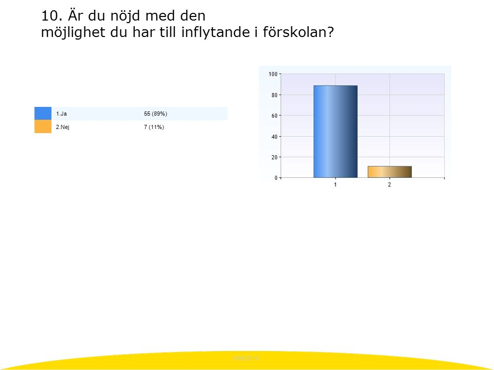 9/25/2016 10. Är du nöjd med den möjlighet du har till inflytande i förskolan? 1.Ja55 (89%) 2.Nej7 (11%)