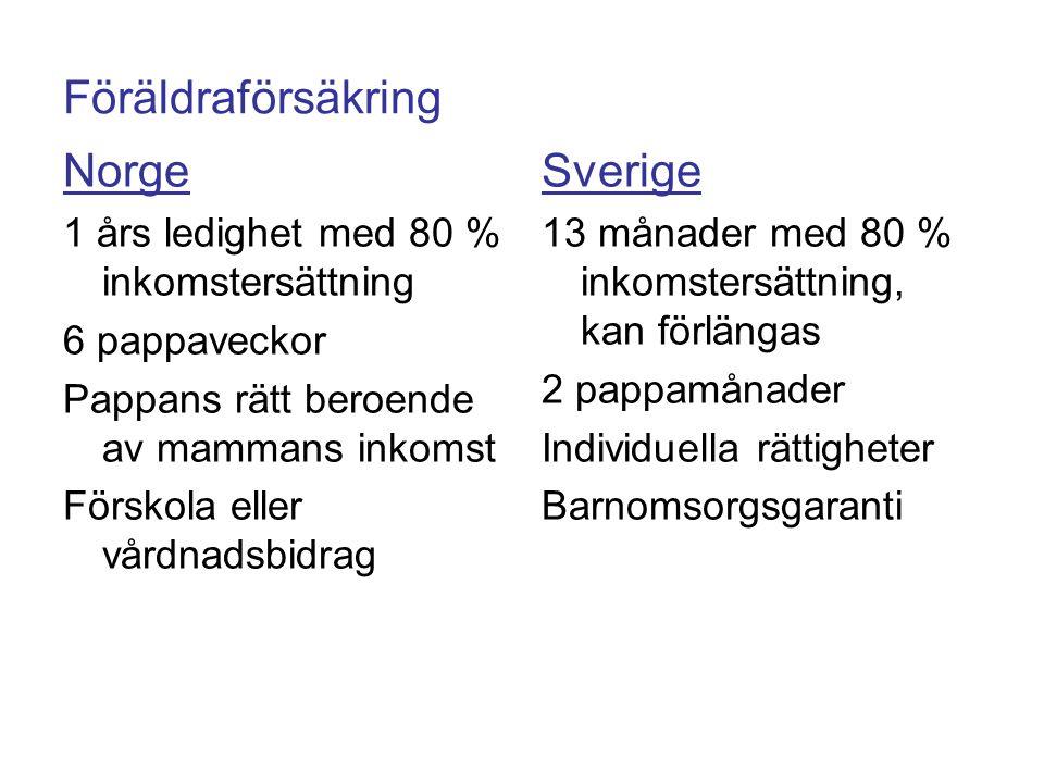 Föräldraförsäkring Norge 1 års ledighet med 80 % inkomstersättning 6 pappaveckor Pappans rätt beroende av mammans inkomst Förskola eller vårdnadsbidrag Sverige 13 månader med 80 % inkomstersättning, kan förlängas 2 pappamånader Individuella rättigheter Barnomsorgsgaranti