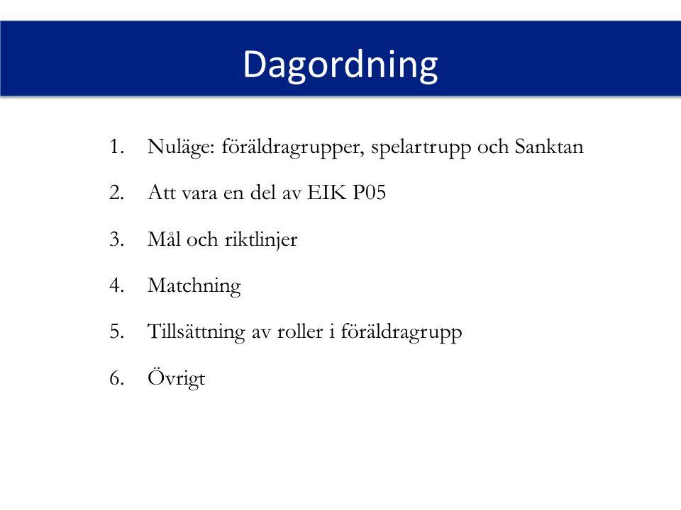 Dagordning 1.Nuläge: föräldragrupper, spelartrupp och Sanktan 2.Att vara en del av EIK P05 3.Mål och riktlinjer 4.Matchning 5.Tillsättning av roller i
