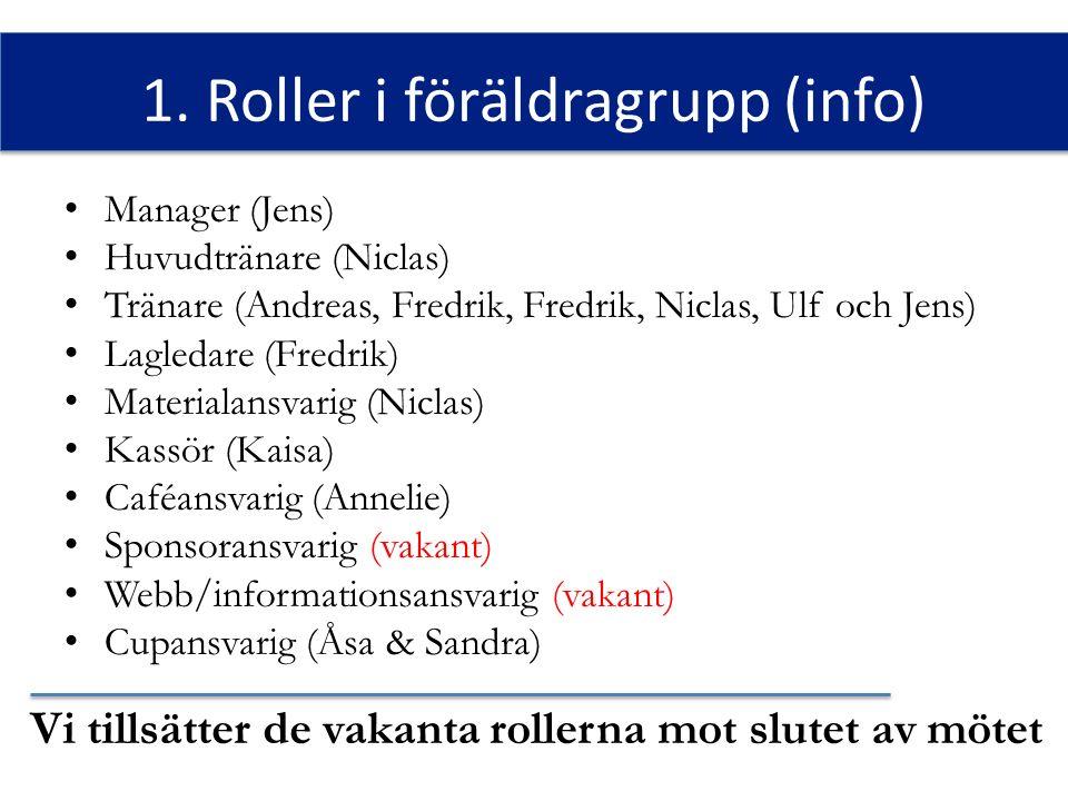 1. Roller i föräldragrupp (info) Vi tillsätter de vakanta rollerna mot slutet av mötet Manager (Jens) Huvudtränare (Niclas) Tränare (Andreas, Fredrik,