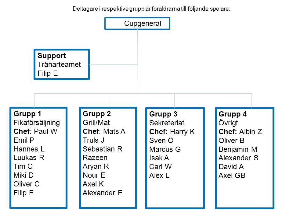 Support Tränarteamet Filip E Grupp 2 Grill/Mat Chef: Mats A Truls J Sebastian R Razeen Aryan R Nour E Axel K Alexander E Grupp 3 Sekreteriat Chef: Har