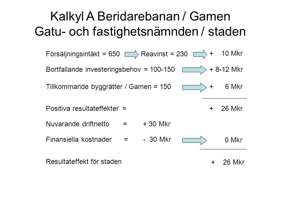 Kalkyl A Beridarebanan / Gamen Gatu- och fastighetsnämnden / staden Försäljningsintäkt = 650Reavinst = 230 + 10 Mkr Bortfallande investeringsbehov = 100-150+ 8-12 Mkr Tillkommande byggrätter / Gamen = 150+ 6 Mkr Positiva resultateffekter =+ 26 Mkr Finansiella kostnader = 0 Mkr Resultateffekt för staden + 26 Mkr Nuvarande driftnetto = + 30 Mkr - 30 Mkr