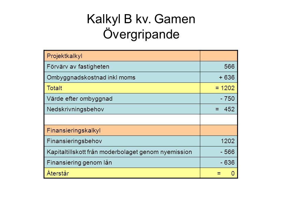 Årlig resultatpåverkan: Hyresintäkter 60 Driftkostnader- 12 Ränta på lån (636 mkr – investeringsbidrag 32 mkr)- 26 Avskrivning (750 mkr / 50 år)- 15 TOTALT Projektet 7 Ränteeffekt ökat (114 mkr) eget kapital + 4 TOTALT Bolaget 11 Årlig påverkan på eget kapital: Maximalt möjlig utdelning till moderbolaget- 31 Koncernbidrag från Familjebostäder + 7 Koncernbidrag från Stockholmshem + 7 Negativ påverkan på eget kapital hos SvBo = 7 Påverkan på balansräkningen Bundet eget kapital Fritt eget kapital SUMMA eget kapital Före 2 000 2 400 4 400 Efter 2 566 1 948 4 514 Kalkyl C kv.