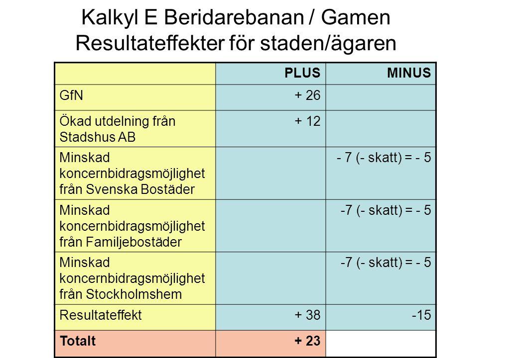 Kalkyl E Beridarebanan / Gamen Resultateffekter för staden/ägaren PLUSMINUS GfN+ 26 Ökad utdelning från Stadshus AB + 12 Minskad koncernbidragsmöjlighet från Svenska Bostäder - 7 (- skatt) = - 5 Minskad koncernbidragsmöjlighet från Familjebostäder -7 (- skatt) = - 5 Minskad koncernbidragsmöjlighet från Stockholmshem -7 (- skatt) = - 5 Resultateffekt+ 38-15 Totalt+ 23
