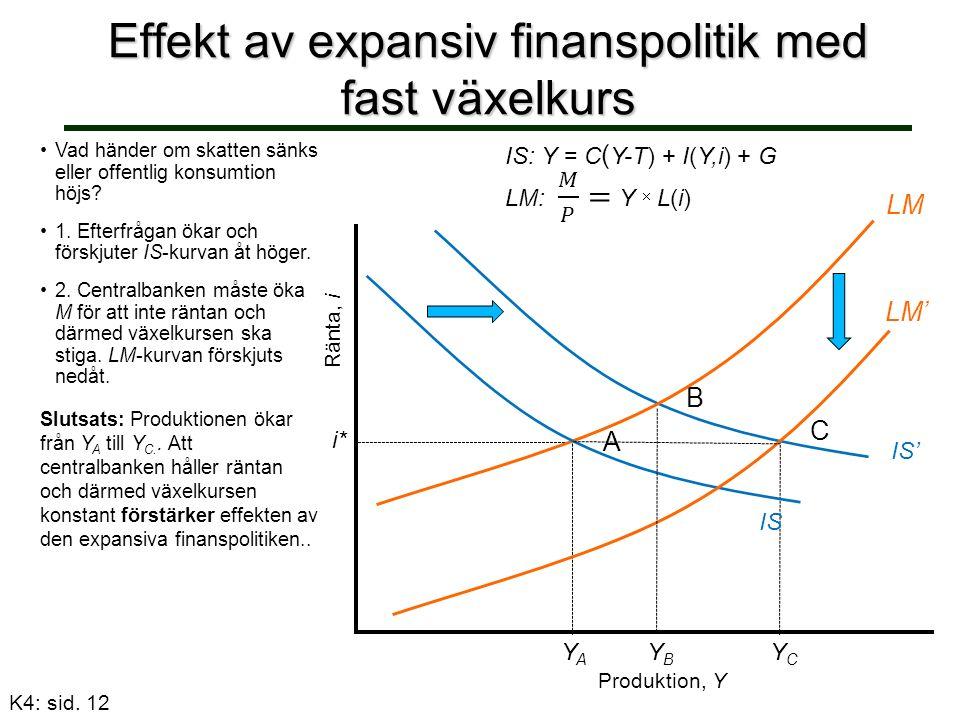 Effekt av expansiv finanspolitik med fast växelkurs Ränta, i IS: Y = C ( Y-T) + I(Y,i) + G Vad händer om skatten sänks eller offentlig konsumtion höjs.