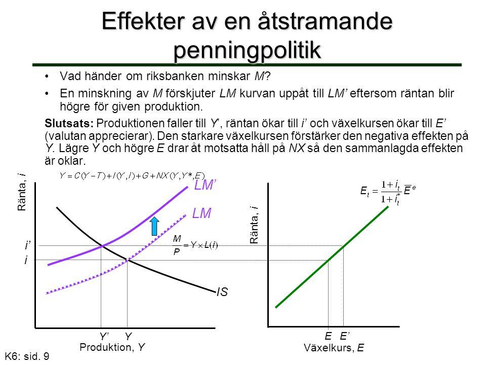 Effekter av en åtstramande penningpolitik Växelkurs, E Produktion, Y Ränta, i Y LM i IS Y' i' LM' Ränta, i EE' Vad händer om riksbanken minskar M.