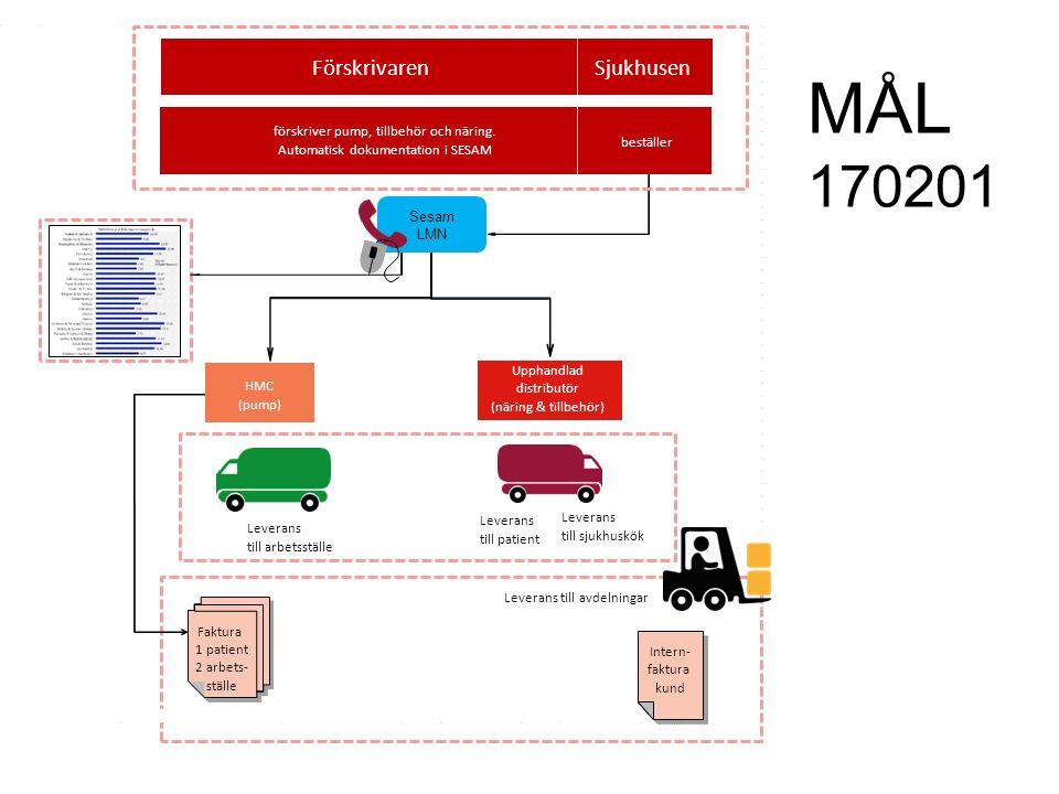 MÅL 170201 förskriver pump, tillbehör och näring.
