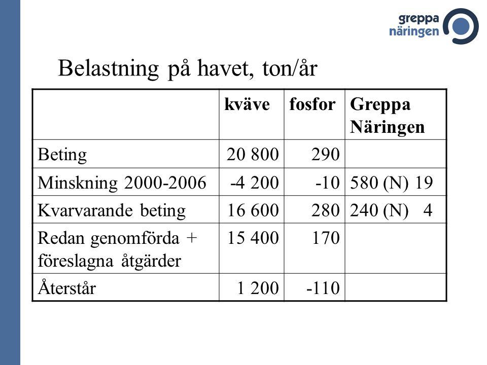 Belastning på havet, ton/år kvävefosforGreppa Näringen Beting20 800290 Minskning 2000-2006-4 200-10580 (N) 19 Kvarvarande beting16 600280240 (N) 4 Redan genomförda + föreslagna åtgärder 15 400170 Återstår1 200-110
