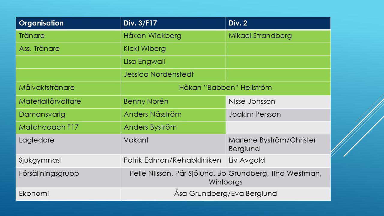 """OrganisationDiv. 3/F17Div. 2 TränareHåkan WickbergMikael Strandberg Ass. TränareKicki Wiberg Lisa Engwall Jessica Nordenstedt MålvaktstränareHåkan """"Ba"""