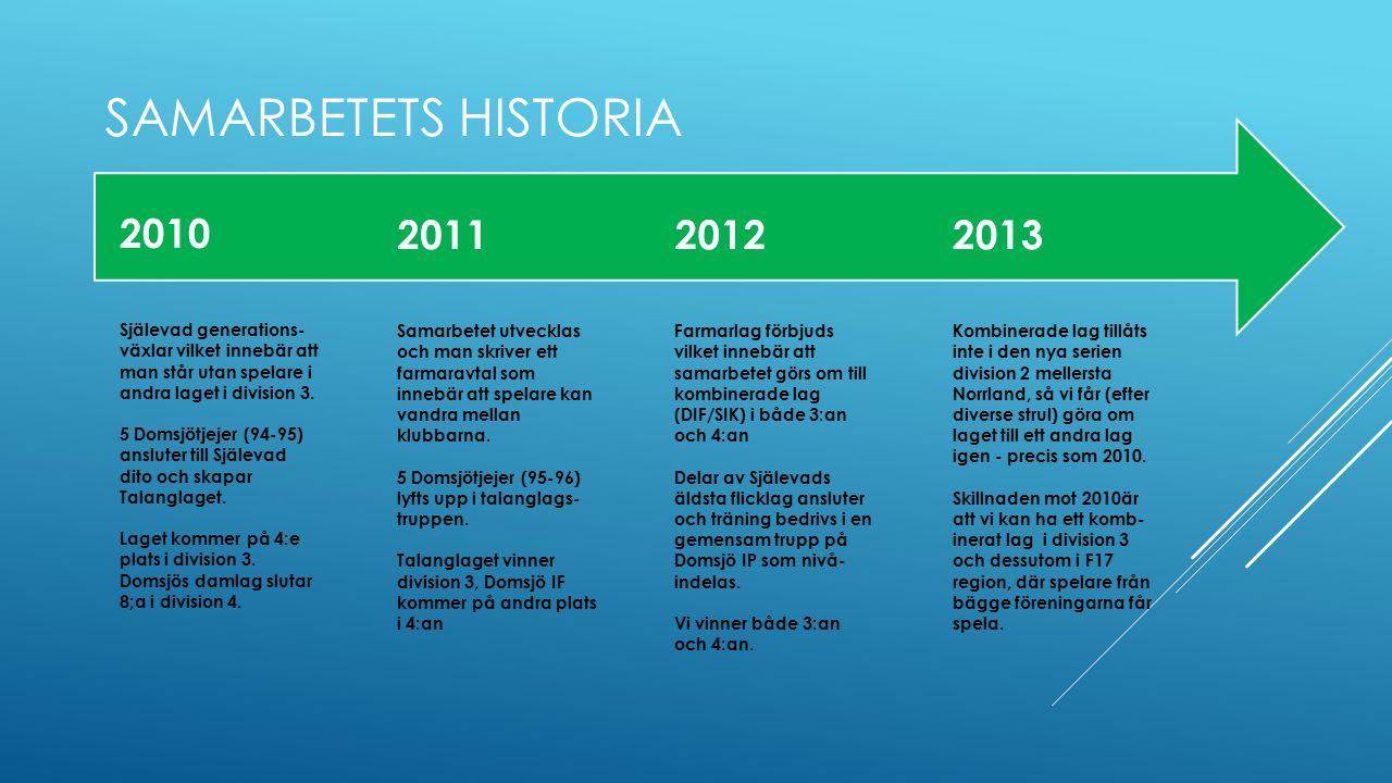 SAMARBETETS HISTORIA 2010 Själevad generations- växlar vilket innebär att man står utan spelare i andra laget i division 3. 5 Domsjötjejer (94-95) ans