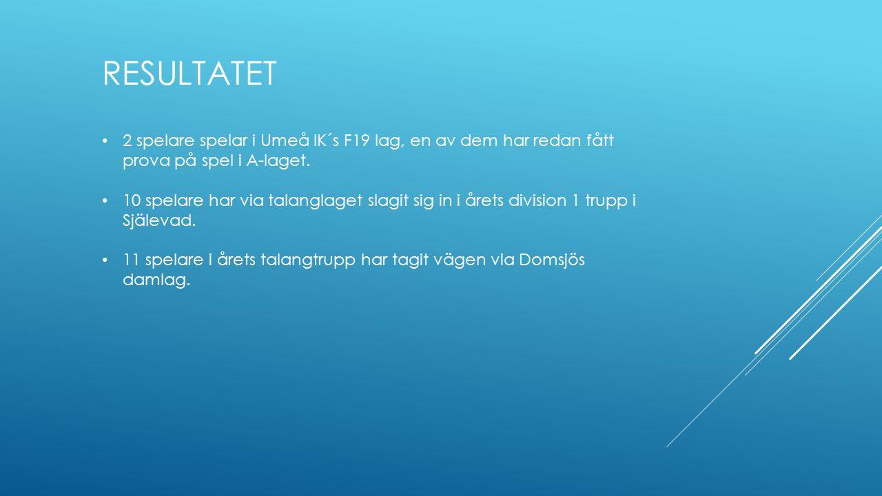 RESULTATET 2 spelare spelar i Umeå IK´s F19 lag, en av dem har redan fått prova på spel i A-laget. 10 spelare har via talanglaget slagit sig in i året