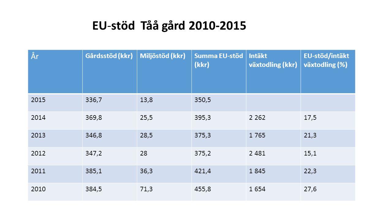 År Gårdsstöd (kkr)Miljöstöd (kkr)Summa EU-stöd (kkr) Intäkt växtodling (kkr) EU-stöd/intäkt växtodling (%) 2015336,713,8350,5 2014369,825,5395,32 26217,5 2013346,828,5375,31 76521,3 2012347,228375,22 48115,1 2011385,136,3421,41 84522,3 2010384,571,3455,81 65427,6 EU-stöd Tåå gård 2010-2015