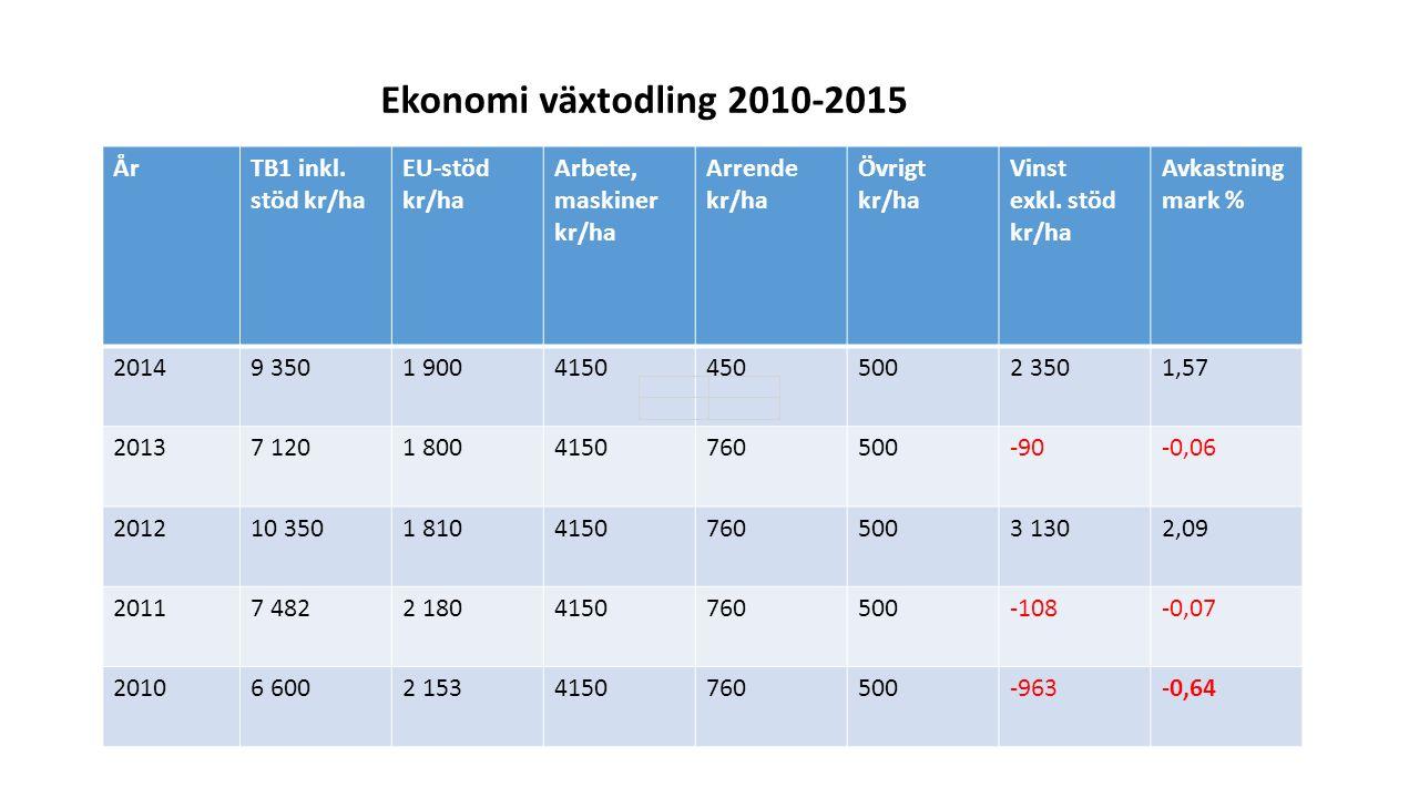 EU-stöden 2015 Krångligare än någonsin Gårdsstöd 65 % Förgröningsstöd 35 % 3 grödor 5 % ekologisk fokusareal (= 5 % träda ) Går ej att söka alla miljöstöd