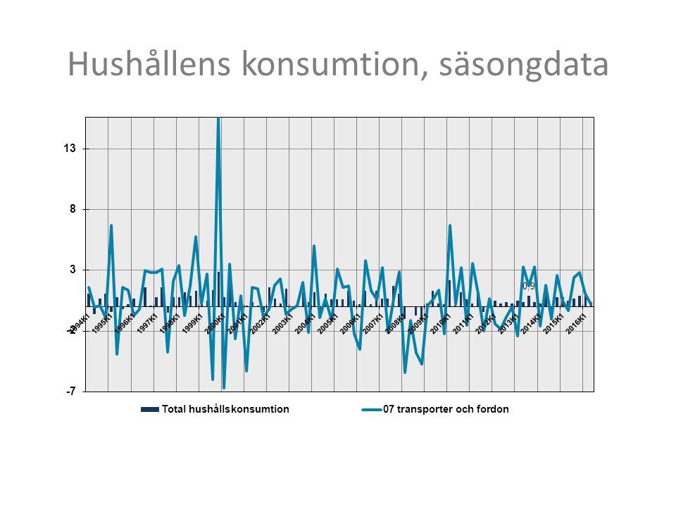 Hushållens konsumtion, säsongdata