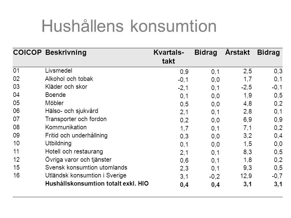 Hushållens konsumtion COICOPBeskrivningKvartals- takt BidragÅrstaktBidrag 01Livsmedel 0,90,12,50,3 02Alkohol och tobak -0,10,01,70,1 03Kläder och skor -2,10,1-2,5-0,1 04Boende 0,10,01,90,5 05Möbler 0,50,04,80,2 06Hälso- och sjukvård 2,10,12,80,1 07Transporter och fordon 0,20,06,90,9 08Kommunikation 1,70,17,10,2 09Fritid och underhållning 0,30,03,20,4 10Utbildning 0,10,01,50,0 11Hotell och restaurang 2,10,18,30,5 12Övriga varor och tjänster 0,60,11,80,2 15Svensk konsumtion utomlands 2,30,19,30,5 16Utländsk konsumtion i Sverige 3,1-0,212,9-0,7 Hushållskonsumtion totalt exkl.