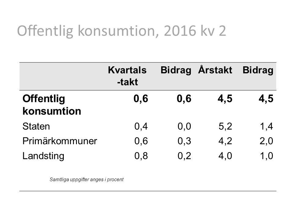 Offentlig konsumtion, 2016 kv 2 Kvartals -takt BidragÅrstaktBidrag Offentlig konsumtion 0,6 4,5 Staten0,40,05,21,4 Primärkommuner0,60,34,22,0 Landsting0,80,24,01,0 Samtliga uppgifter anges i procent
