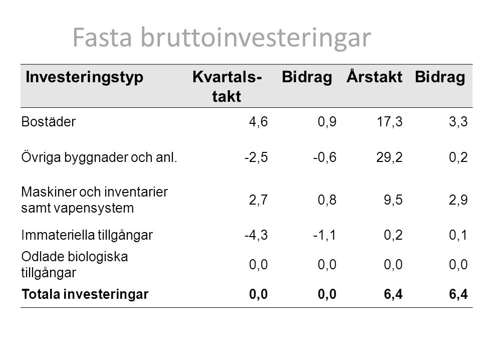 InvesteringstypKvartals- takt BidragÅrstaktBidrag Bostäder4,60,917,33,3 Övriga byggnader och anl.-2,5-0,629,20,2 Maskiner och inventarier samt vapensystem 2,70,89,52,9 Immateriella tillgångar-4,3-1,10,20,1 Odlade biologiska tillgångar 0,0 Totala investeringar0,0 6,4