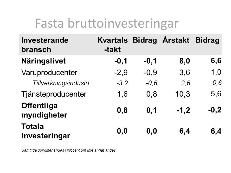 Fasta bruttoinvesteringar Investerande bransch Kvartals -takt BidragÅrstaktBidrag Näringslivet -0,1 8,0 6,6 Varuproducenter -2,9-0,93,6 1,0 Tillverkningsindustri -3,2-0,62,6 0,6 Tjänsteproducenter1,60,810,3 5,6 Offentliga myndigheter 0,80,1-1,2 -0,2 Totala investeringar 0,0 6,4 Samtliga uppgifter anges i procent om inte annat anges