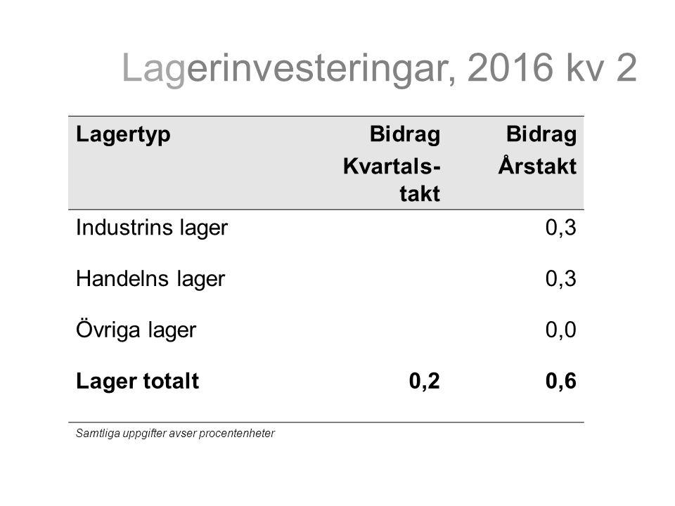 Lagerinvesteringar, 2016 kv 2 LagertypBidrag Kvartals- takt Bidrag Årstakt Industrins lager0,3 Handelns lager0,3 Övriga lager0,0 Lager totalt0,20,6 Samtliga uppgifter avser procentenheter