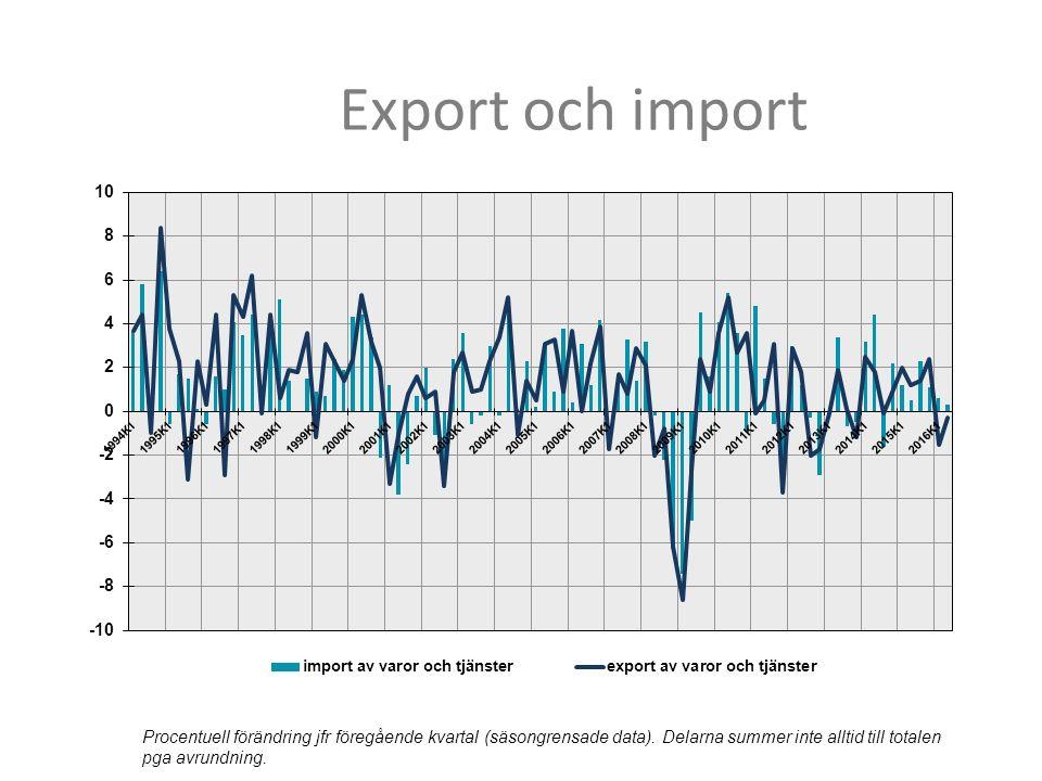 Export och import Procentuell förändring jfr föregående kvartal (säsongrensade data). Delarna summer inte alltid till totalen pga avrundning.