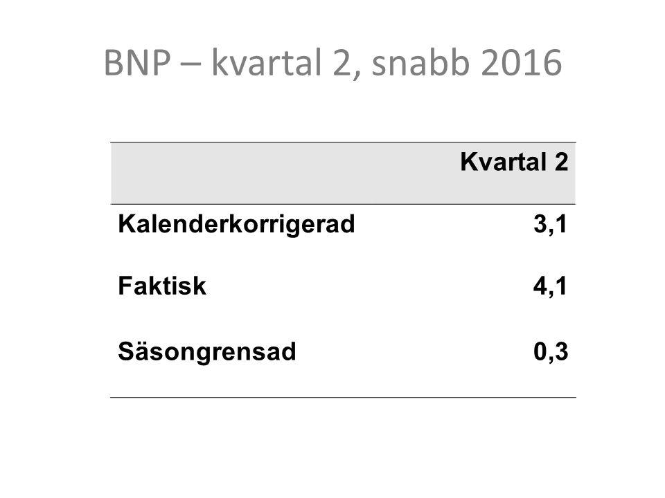 BNP – kvartal 2, snabb 2016 Kvartal 2 Kalenderkorrigerad3,1 Faktisk4,1 Säsongrensad0,3