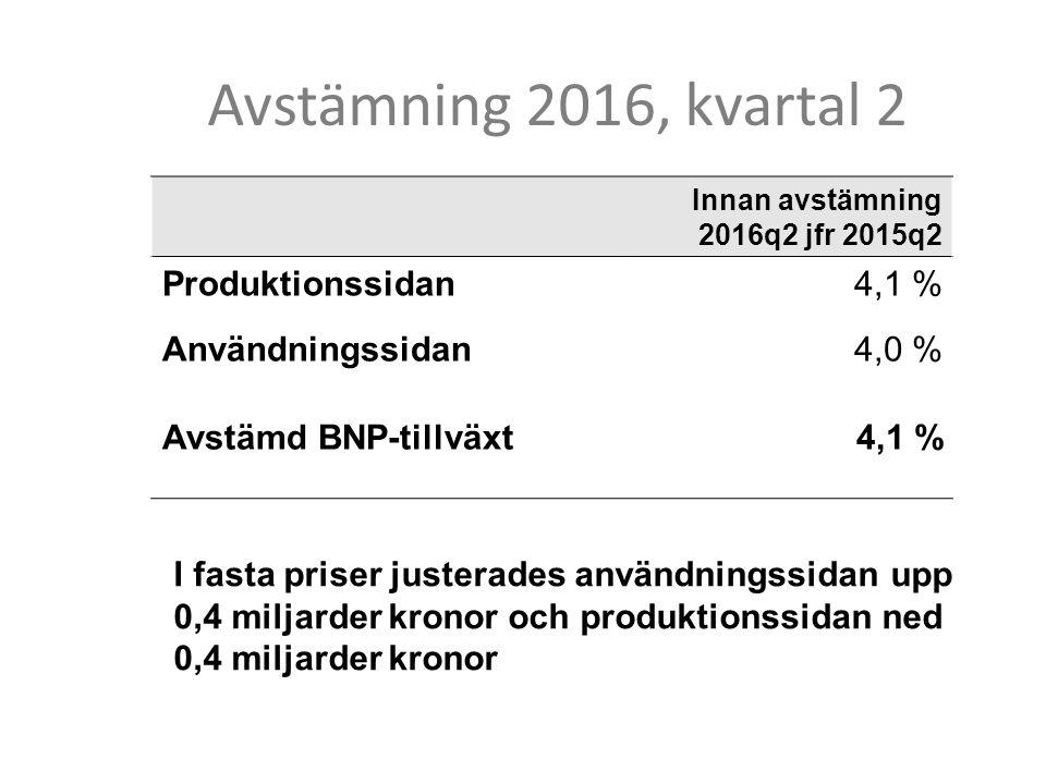 Avstämning 2016, kvartal 2 Innan avstämning 2016q2 jfr 2015q2 Produktionssidan4,1 % Användningssidan4,0 % Avstämd BNP-tillväxt4,1 % I fasta priser justerades användningssidan upp 0,4 miljarder kronor och produktionssidan ned 0,4 miljarder kronor