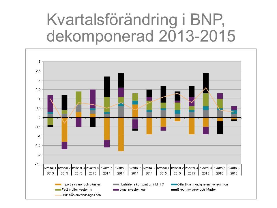 Kvartalsförändring i BNP, dekomponerad 2013-2015