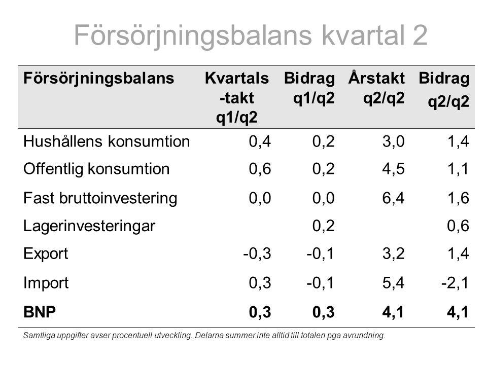 Försörjningsbalans kvartal 2 FörsörjningsbalansKvartals -takt q1/q2 Bidrag q1/q2 Årstakt q2/q2 Bidrag q2/q2 Hushållens konsumtion0,40,23,01,4 Offentlig konsumtion0,60,24,51,1 Fast bruttoinvestering0,0 6,41,6 Lagerinvesteringar0,20,6 Export-0,3-0,13,21,4 Import0,3-0,15,4-2,1 BNP0,3 4,1 Samtliga uppgifter avser procentuell utveckling.