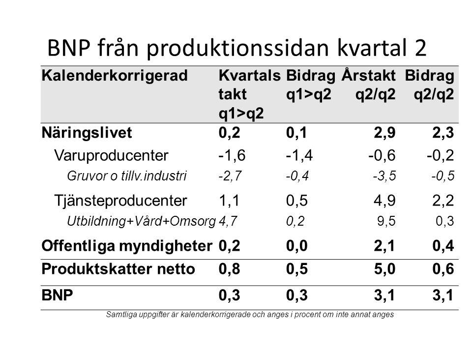 BNP från produktionssidan kvartal 2 KalenderkorrigeradKvartals takt q1>q2 Bidrag q1>q2 Årstakt q2/q2 Bidrag q2/q2 Näringslivet0,20,12,92,3 Varuproduce