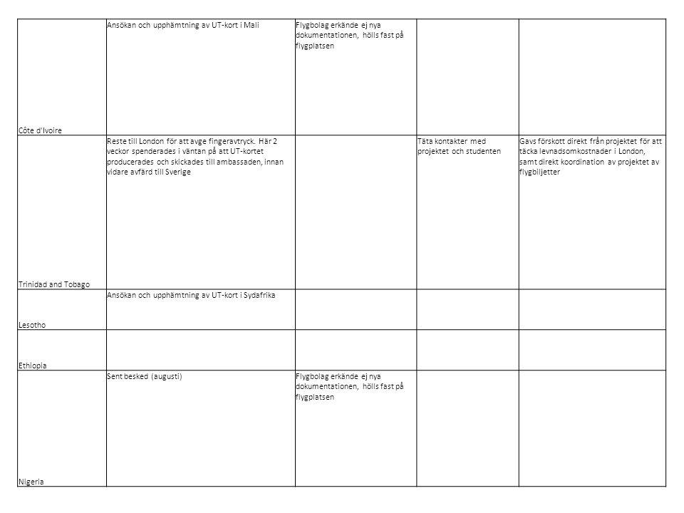 Côte d Ivoire Ansökan och upphämtning av UT-kort i MaliFlygbolag erkände ej nya dokumentationen, hölls fast på flygplatsen Trinidad and Tobago Reste till London för att avge fingeravtryck.