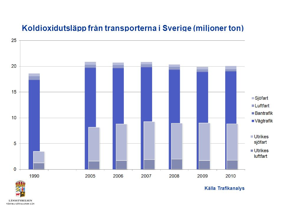 Personbilar dominerar, tunga fordon står för ökningen (i miljoner ton) Källa: Nationella utsläppsdatabasenNationella utsläppsdatabasen