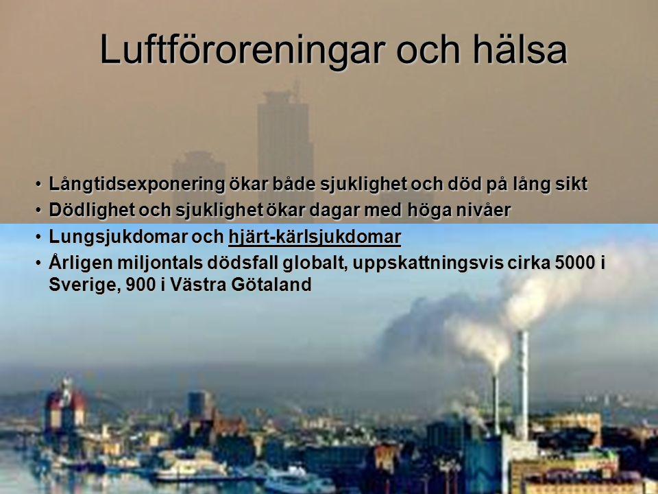 Långtidsexponering ökar både sjuklighet och död på lång siktLångtidsexponering ökar både sjuklighet och död på lång sikt Dödlighet och sjuklighet ökar dagar med höga nivåerDödlighet och sjuklighet ökar dagar med höga nivåer Lungsjukdomar och hjärt-kärlsjukdomarLungsjukdomar och hjärt-kärlsjukdomar Årligen miljontals dödsfall globalt, uppskattningsvis cirka 5000 i Sverige, 900 i Västra GötalandÅrligen miljontals dödsfall globalt, uppskattningsvis cirka 5000 i Sverige, 900 i Västra Götaland Luftföroreningar och hälsa